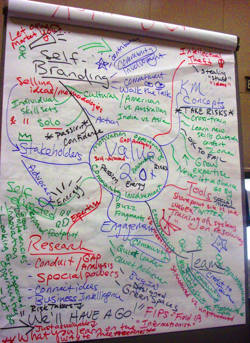 SLA 2010 Unconference Mind Map