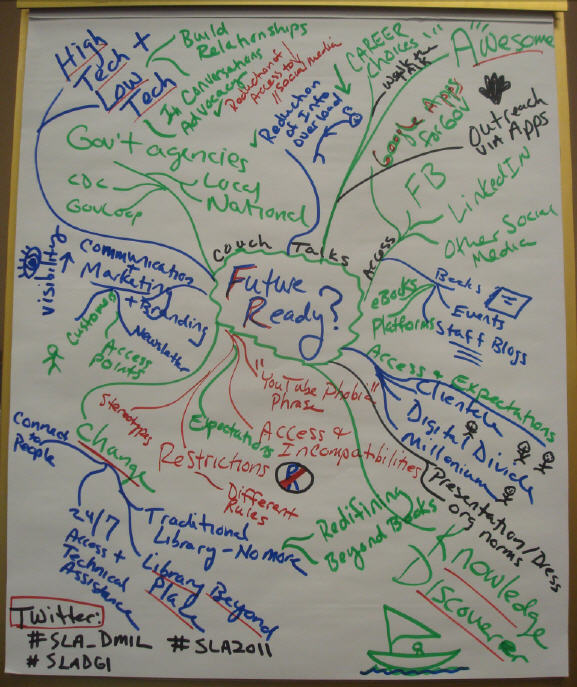 2011 Government and Military Unconference Mind Map